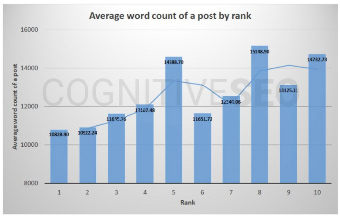 CognitiveSEO SEO study word count