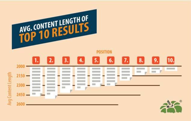 Capsicum Mediaworks SEO study content length