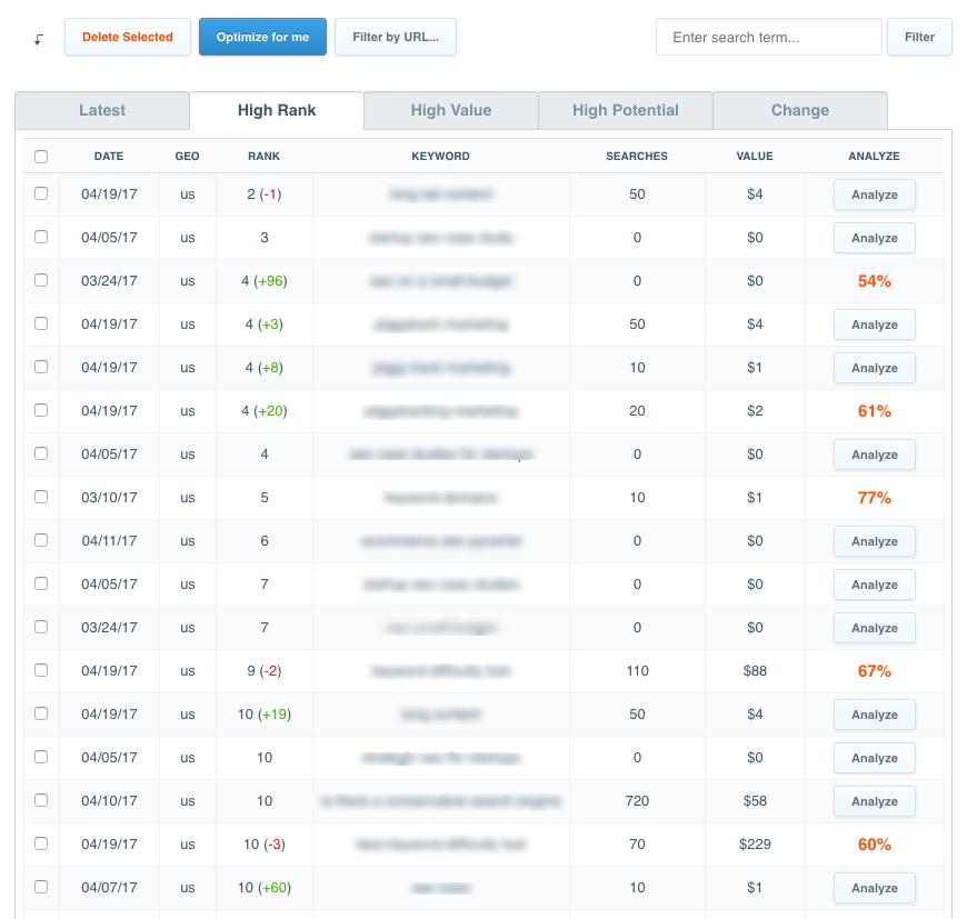 CanIRank Keyword Rankings to Improve Google Ranking Quickly