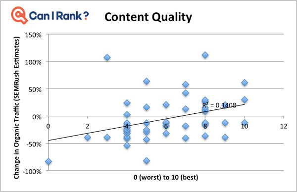 DATA] 100+ Sites Impacted By Google Medic Update Analyzed